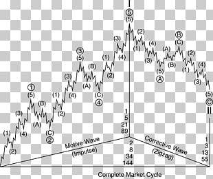 Elliott Wave Principle Technical Analysis Foreign Exchange Market Ichimoku Kinkō Hyō Trade PNG