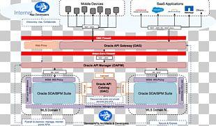 Service-oriented Architecture Service-orientation Oracle SOA