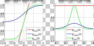 Activation Function Sigmoid Function Artificial Neural Network Rectifier Logistic Function PNG