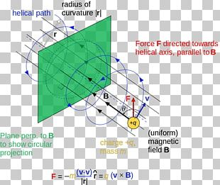 Deflection Magnetism Magnetic Field Lorentz Force Financial Peace PNG