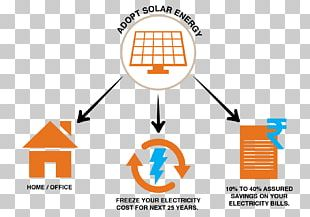 Solar Energy Solar Power Electricity Energy Conservation PNG