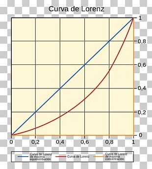 Lorenz Curve Line Differential Graph Of A Function PNG
