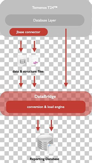Airflow Airbnb Data Engineering Workflow PNG, Clipart
