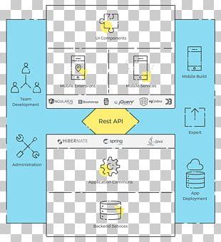 Mobile App Development Software Development Software Engineering Computer Software WaveMaker PNG