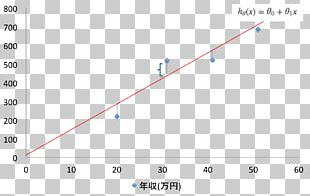 Graph Of A Function Scatter Plot Regression Analysis Linear Regression PNG