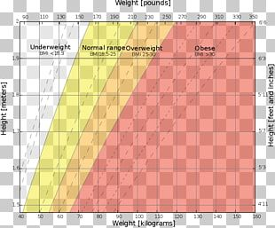Weight And Height Percentile Body Mass Index Growth Chart Human Height Human Body Weight PNG