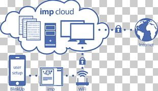 Internet Of Things Electric Imp Wi-Fi Cloud Computing Raspberry Pi PNG