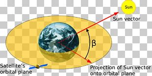 Beta Angle Low Earth Orbit International Space Station PNG