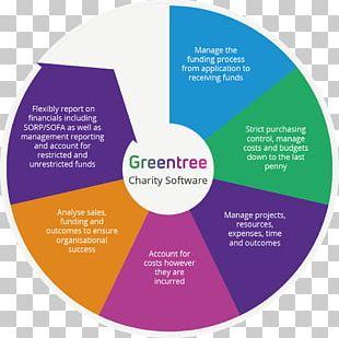 Enterprise Resource Planning Field Service Management Business Computer Software Software As A Service PNG