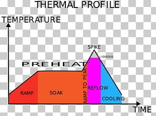 Triangle Diagram Brand Thermal Profiling PNG