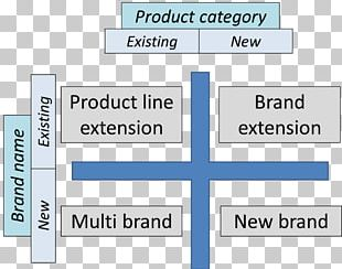 Brand Extension Strategy Marketing Strategic Management PNG