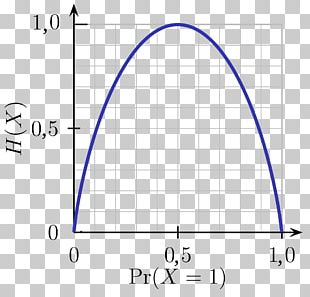 Binary Entropy Function Information Theory Plot Information Gain Ratio PNG