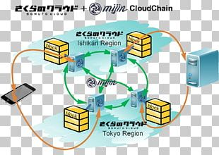 Computer Network Blockchain SAKURA Internet Inc. Bitcoin Tech Bureau PNG