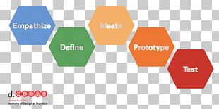 Design Thinking Human-centered Design Product Design User-centered Design PNG
