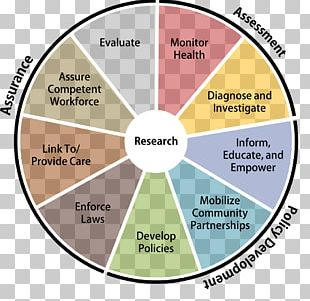 Florida Department Of Health Public Health Health Care Social Determinants Of Health PNG