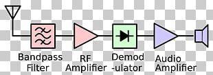 Radio Receiver Tuned Radio Frequency Receiver Superheterodyne Receiver PNG