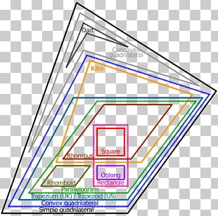 Euler Diagram Quadrilateral Venn Diagram Geometry Shape PNG