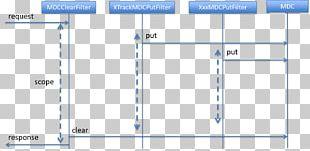 Sequence Diagram Log4j SLF4J Spring Framework PNG