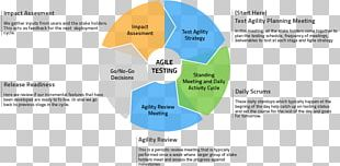 Agile Testing Agile Software Development Software Testing Diagram Software Quality Assurance PNG