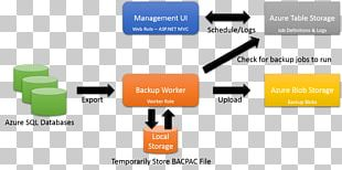 Binary Large Object Microsoft Azure SQL Database PNG