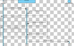 Sequence Diagram Unified Modeling Language Activity Diagram Visual Paradigm PNG