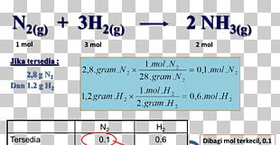 Limiting Reagent Chemical Reaction Science Chemical Equation Chemistry PNG