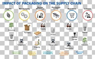 Paper Supply Chain Management Packaging And Labeling Manufacturing PNG