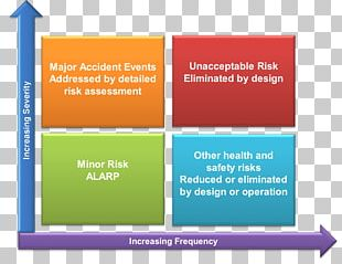 Risk Assessment Organization ALARP Risk Management PNG