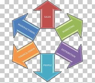 Business-to-Business Service Marketing Organization Strategic Management PNG