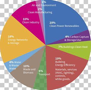 Charlotte Douglas International Airport Efficient Energy Use Diagram Pie Chart Industry PNG