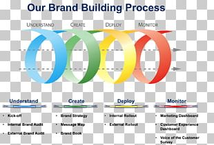 Brand Management Positioning Strategy Marketing PNG