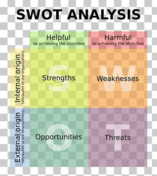 SWOT Analysis Business Plan Marketing Strategic Planning Management PNG