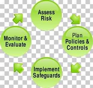 Risk Management Plan Risk Assessment PNG