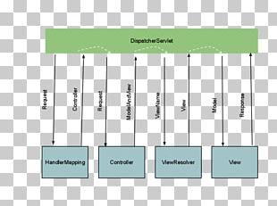 Java Annotation Spring Framework Model–view–controller Software Design Pattern Java Servlet PNG