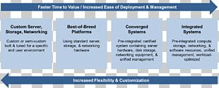 Information Technology Dell IT Infrastructure Document PNG