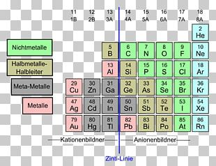 Zintl-Grenze Zintl Phase Periodic Table Ion Chemical Element PNG