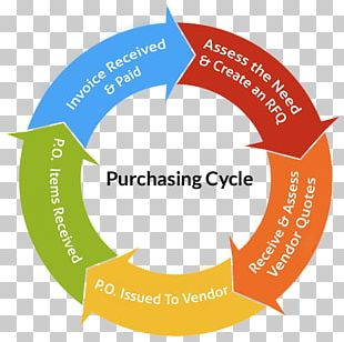 Organization Recycling Business Process Management Yarn Purchasing PNG