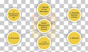 Risk Management Organization Management System Operations Management PNG