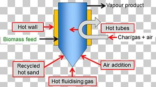 Chemical Reactor Pyrolysis Heat Transfer Fluidized Bed Reactor PNG
