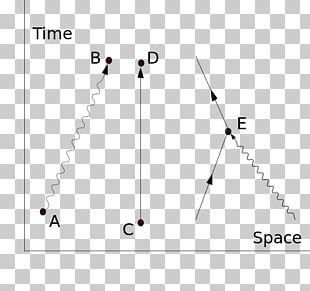 Quantum Electrodynamics Feynman Diagram Physics Quantum Mechanics Path Integral Formulation PNG