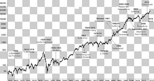 Dow Jones Industrial Average Stock Market Index Elliott Wave Principle Investor Share Price PNG