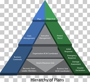 Business Continuity Planning Disaster Recovery Plan Crisis Management PNG