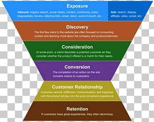Digital Marketing Sales Process Inbound Marketing Content Marketing PNG