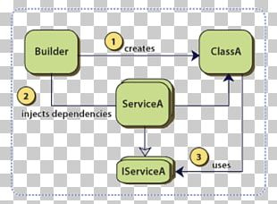 Dependency Injection Inversion Of Control Software Design Pattern Class Constructor PNG