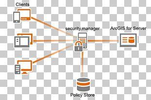 ArcGIS Server Computer Servers Esri Geographic Information System PNG