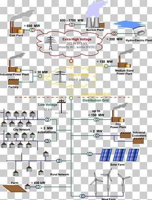 Electrical Grid Electricity Electric Power Distribution Electric Power Transmission PNG