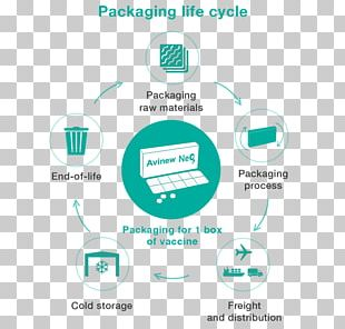 Packaging And Labeling Product Lifecycle Cardboard Box PNG