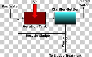 Sewage Treatment Wastewater Chemistry Secondary Treatment PNG