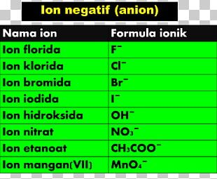 Chemistry Ion Product Chemical Formula Chemical Element PNG