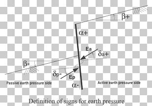Angle Skin Friction Drag Soil Lateral Earth Pressure PNG